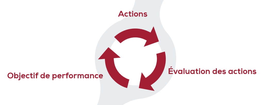 Démarche d'amélioration continue pour le système de management ISO 14001