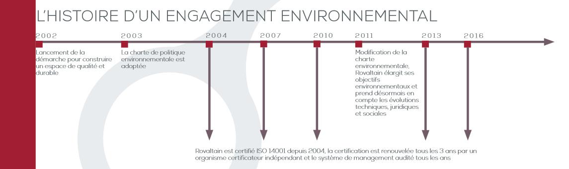 Historique de l'engagement environnemental ISO 14001 de Rovaltain.