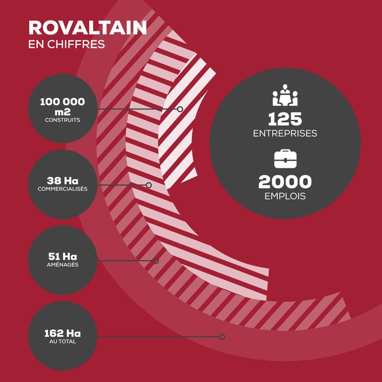 Rovaltain accueille 125 entreprises et représente 2000 emplois sur un parc d'activités de 162ha